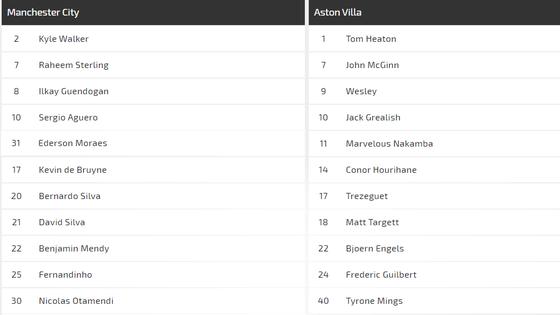 Nhận định Man City – Aston Villa: Đêm của sát thủ Aguero  ảnh 2