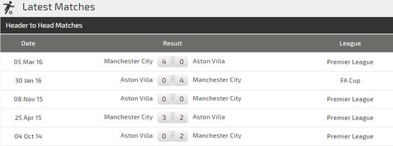 Nhận định Man City – Aston Villa: Đêm của sát thủ Aguero  ảnh 1