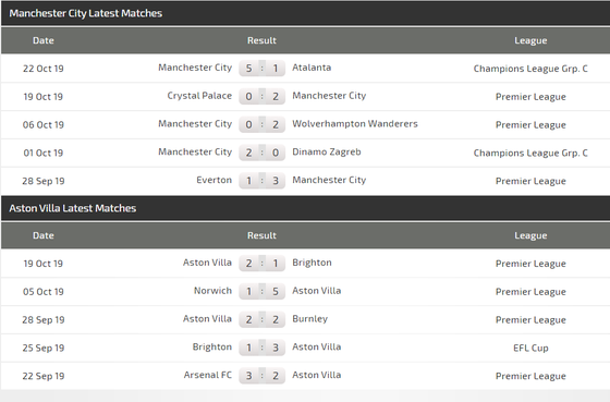 Nhận định Man City – Aston Villa: Đêm của sát thủ Aguero  ảnh 3