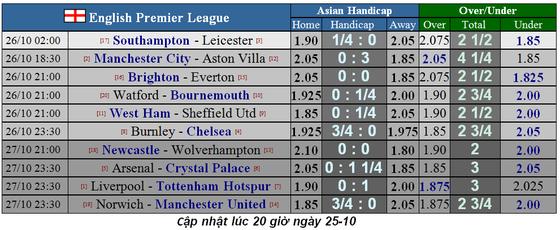 Nhận định Southampton – Leicester: Bầy cáo săn mồi (Mới cập nhật) ảnh 1