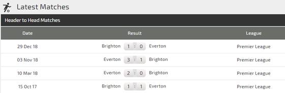 Nhận định Brighton – Everton:  Bất phân thắng bại ảnh 2