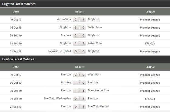 Nhận định Brighton – Everton:  Bất phân thắng bại ảnh 3