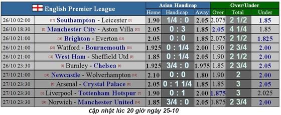 Lịch thi đấu Ngoại hạng Anh ngày 26-10: Man City và Chelsea quyết thắng (Mới cập nhật) ảnh 2