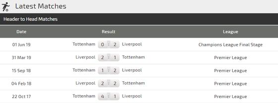 Nhận định Liverpool - Tottebnham: Mo Salah đua tài Harry Kane (Mới cập nhật) ảnh 4