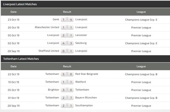 Nhận định Liverpool - Tottebnham: Mo Salah đua tài Harry Kane (Mới cập nhật) ảnh 5