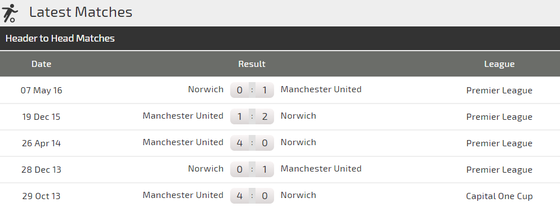 Nhận định Norwich – Man United: Quỷ đỏ trước cơ hội lưu danh muôn thuở (Mới cập nhật) ảnh 3