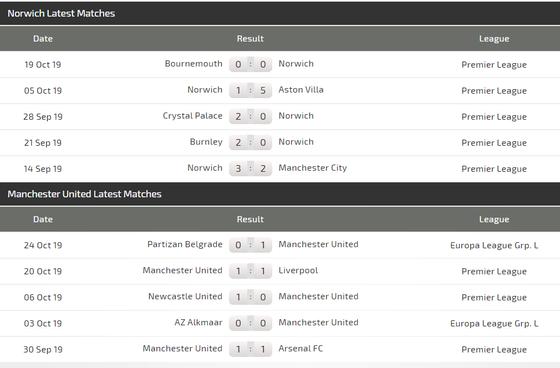 Nhận định Norwich – Man United: Quỷ đỏ trước cơ hội lưu danh muôn thuở (Mới cập nhật) ảnh 4