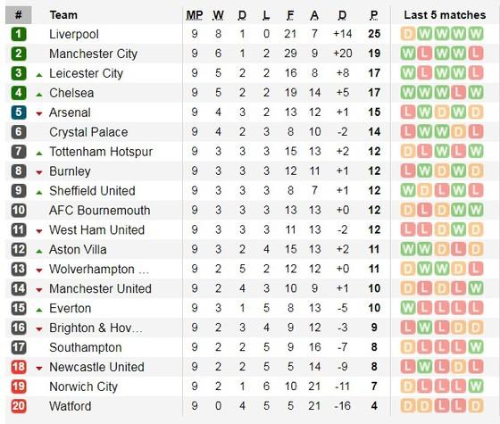 Lịch thi đấu Ngoại hạng Anh ngày 26-10: Man City và Chelsea quyết thắng (Mới cập nhật) ảnh 5