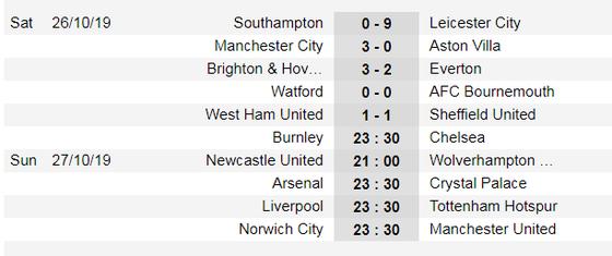 Kết quả và bảng xếp hạng Ngoại hạng Anh 2019-2020, Vòng 10: Man City thắng đậm, Everton thua thảm ảnh 1