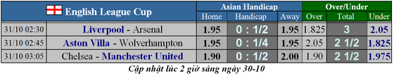 Lịch thi đấu cúp Liên đoàn Anh, Carabao Cup ngày 31-10: Chelsea đại chiến Man United ảnh 2