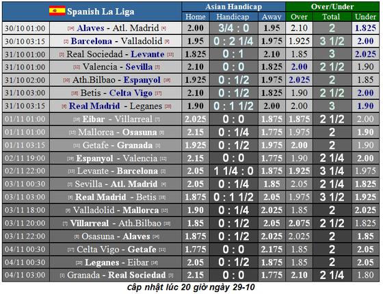 Lịch thi đấu La Liga và Serie A ngày 31-10: Real Madrid lên tiếng (Mới cập nhật)