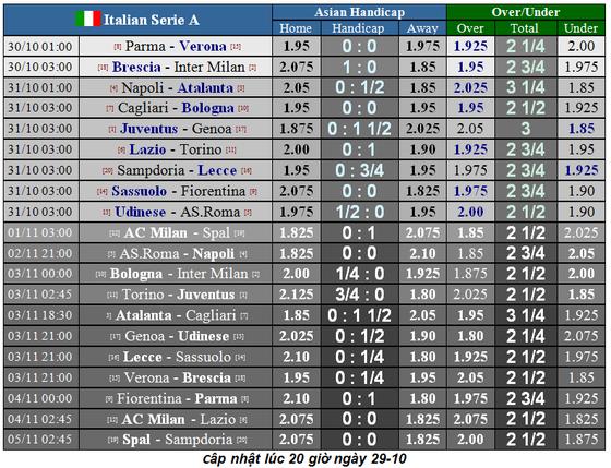 Lịch thi đấu La Liga và Serie A ngày 31-10: Real Madrid lên tiếng (Mới cập nhật) ảnh 6
