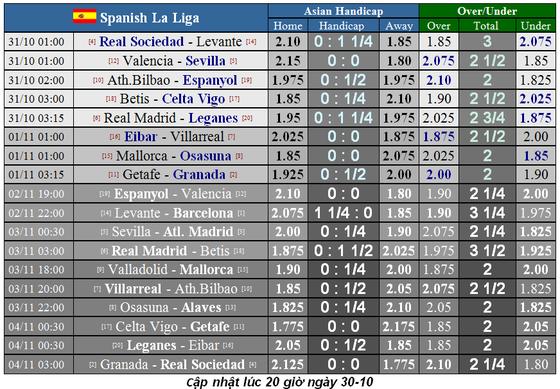 Lịch thi đấu La Liga và Serie A ngày 31-10: Real Madrid lên tiếng (Mới cập nhật) ảnh 1
