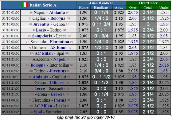 Lịch thi đấu La Liga và Serie A ngày 31-10: Real Madrid lên tiếng (Mới cập nhật) ảnh 5