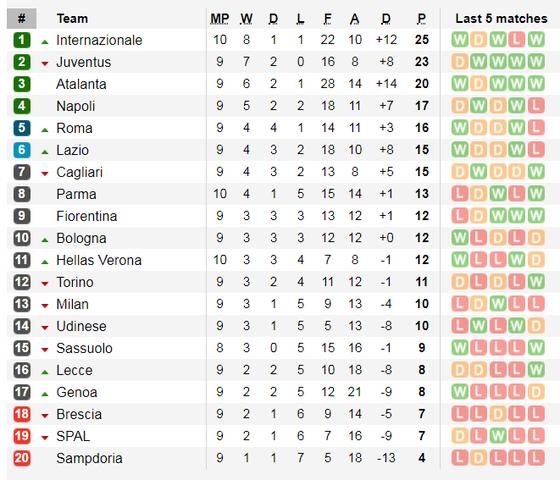 Lịch thi đấu La Liga và Serie A ngày 31-10: Real Madrid lên tiếng (Mới cập nhật) ảnh 8