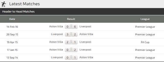 Nhận định Aston Villa – Liverpool: Chờ cơn mưa bàn thắng (Mới cập nhật) ảnh 4