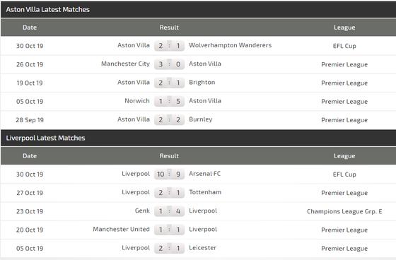 Nhận định Aston Villa – Liverpool: Chờ cơn mưa bàn thắng (Mới cập nhật) ảnh 5