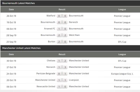 Nhận định Bournemouth - Man United: Quỷ đỏ đã vào guồng (Mới cập nhật) ảnh 5