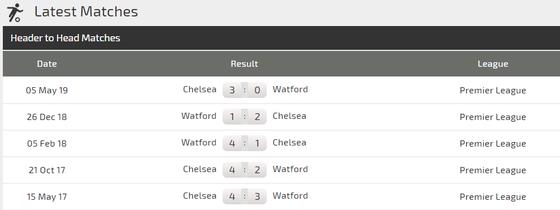 Nhận định Watford - Chelsea: Bậc thầy sân khách (Mới cập nhật) ảnh 4