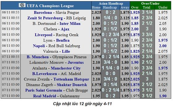 Lịch thi đấu Champions League ngày 6-11: Ajax quyết đòi món nợ Chelsea (Mới cập nhật) ảnh 3