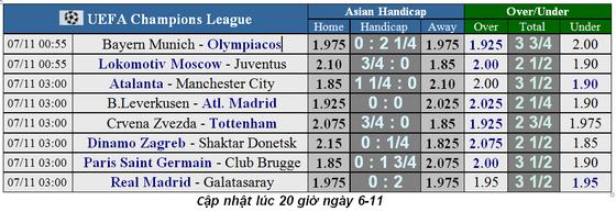 Lịch thi đấu Champions League, ngày 7-11: Juventus và Man City sớm đoạt vé ảnh 1