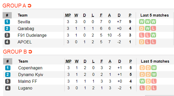 Lịch thi đấu Europa League, đêm 8-11: Man United chạm đích (Mới cập nhật) ảnh 4
