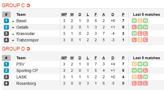 Lịch thi đấu Europa League, đêm 8-11: Man United chạm đích (Mới cập nhật) ảnh 5
