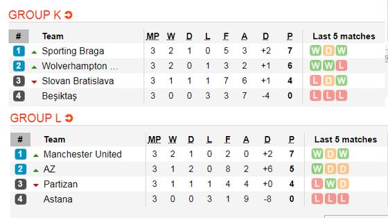 Lịch thi đấu Europa League, đêm 8-11: Man United chạm đích (Mới cập nhật) ảnh 9