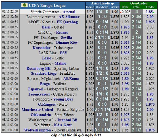 Lịch thi đấu Europa League, đêm 8-11: Man United chạm đích (Mới cập nhật) ảnh 2