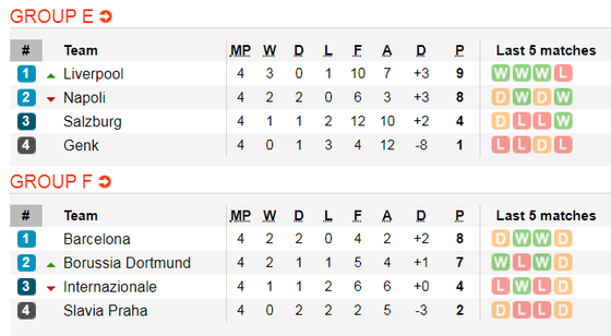 Lịch thi đấu Champions League, ngày 7-11: Juventus và Man City sớm đoạt vé ảnh 4