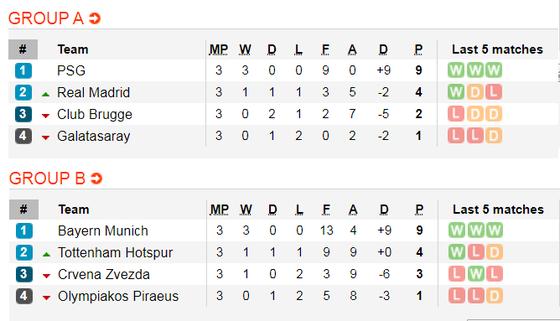 Lịch thi đấu Champions League, ngày 7-11: Juventus và Man City sớm đoạt vé ảnh 6