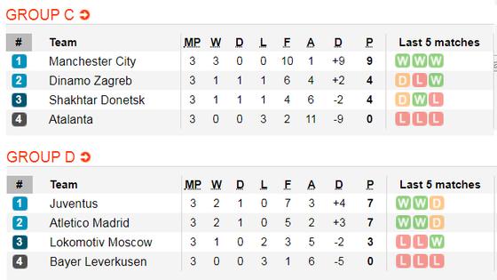 Lịch thi đấu Champions League, ngày 7-11: Juventus và Man City sớm đoạt vé ảnh 7