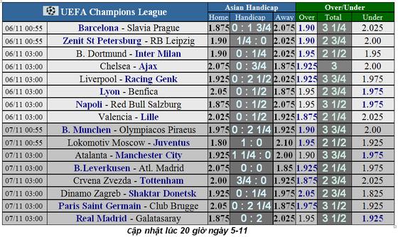 Lịch thi đấu Champions League, ngày 7-11: Juventus và Man City sớm đoạt vé ảnh 2