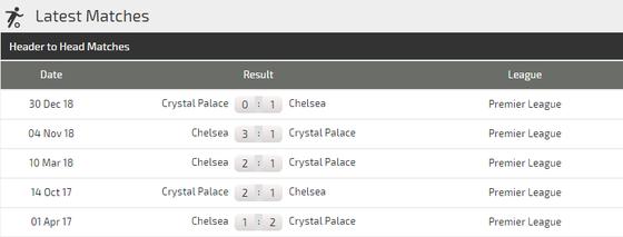 Nhận định Chelsea – Crystal Palace: The Blues khuất phục Đại bàng ảnh 3