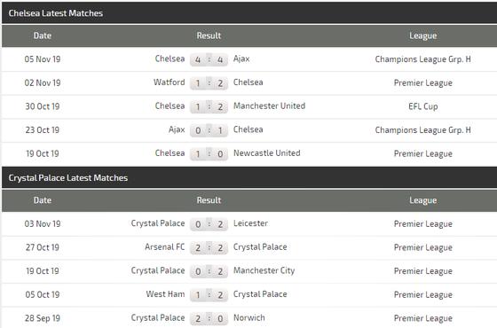 Nhận định Chelsea – Crystal Palace: The Blues khuất phục Đại bàng ảnh 4
