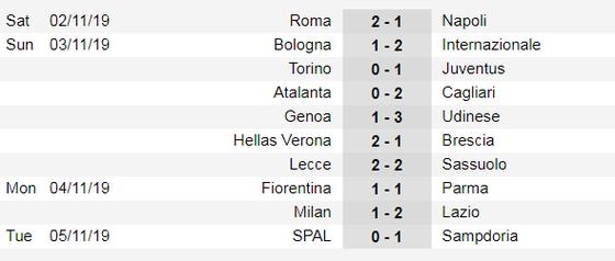 Lịch thi đấu Serie A và La Liga ngày 9-11: AC Milan đường đầu Juvenrtus ảnh 2