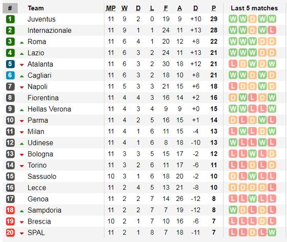 Lịch thi đấu Serie A và La Liga ngày 9-11: AC Milan đường đầu Juvenrtus ảnh 3
