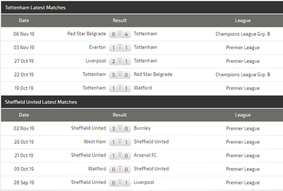 Nhận định Tottenham – Sheffield: Quyền lực Harry Kane  ảnh 3