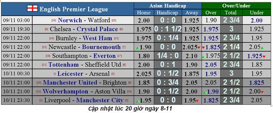 Nhận định Leicester – Arsenal: Bầy cáo sát thủ (Mới cập nhật) ảnh 2
