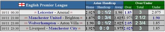 Nhận định Leicester – Arsenal: Bầy cáo sát thủ (Mới cập nhật) ảnh 1