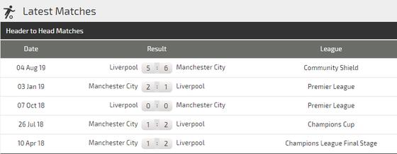 Nhận định Liverpool – Man City: Đại chiến ở Anfield (Mới cập nhật) ảnh 4