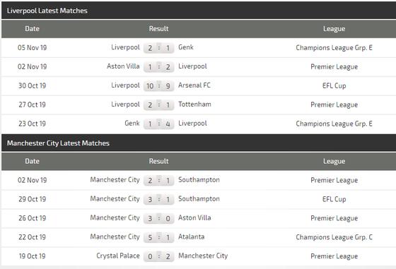 Nhận định Liverpool – Man City: Đại chiến ở Anfield (Mới cập nhật) ảnh 5