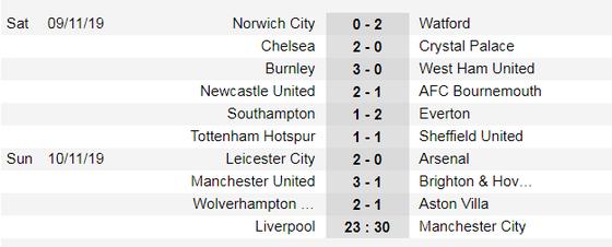 Kết quả và xếp hạng Ngoại hạng Anh, vòng 12: Man United, Chelsea và Leicester thắng lớn ảnh 1
