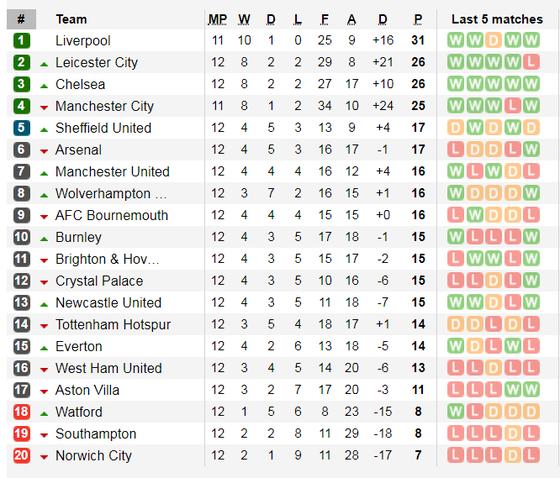 Kết quả và xếp hạng Ngoại hạng Anh, vòng 12: Man United, Chelsea và Leicester thắng lớn ảnh 2