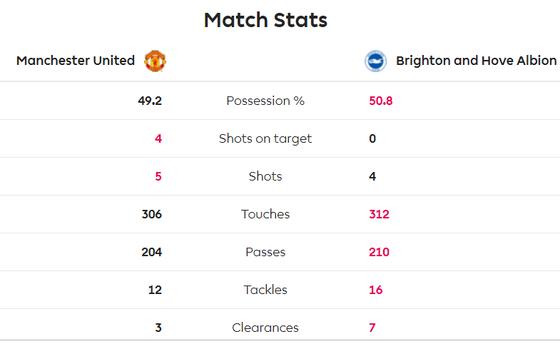 Man United - Brighton 3-1: Đòn phản công độc địa của Solskjaer ảnh 6