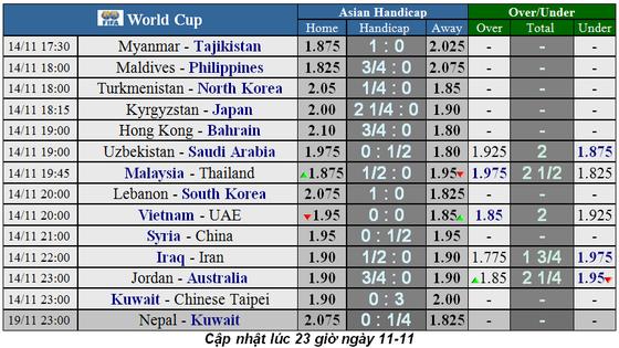 Lịch thi đấu vòng loại World Cup 2022: Nhà cái đoán Việt Nam từ hòa đến thắng UAE (Mới cập nhật)