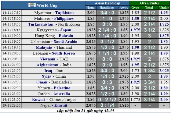 Lịch thi đấu vòng loại World Cup 2022: Nhà cái đoán Việt Nam từ hòa đến thắng UAE (Mới cập nhật) ảnh 2