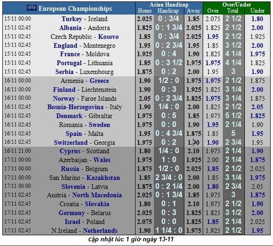 Lịch thi đấu vòng loại EURO 2020, ngày 15-11: Anh, Đức, Hà Lan săn vé vào chung kết ảnh 2