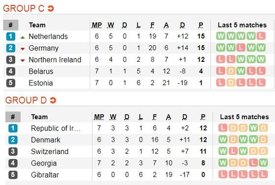 Lịch thi đấu vòng loại EURO 2020, ngày 15-11: Anh, Đức, Hà Lan săn vé vào chung kết ảnh 4
