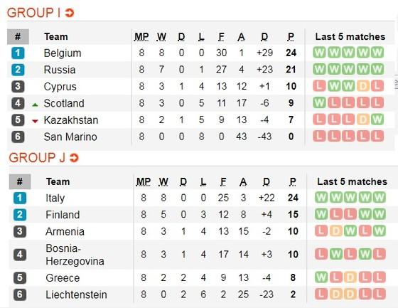 Lịch thi đấu vòng loại EURO 2020, ngày 15-11: Anh, Đức, Hà Lan săn vé vào chung kết ảnh 7